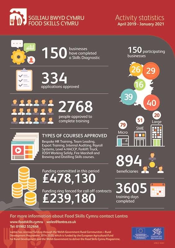 Food Skills Cymru activity statistics between April 2019 to January 2021